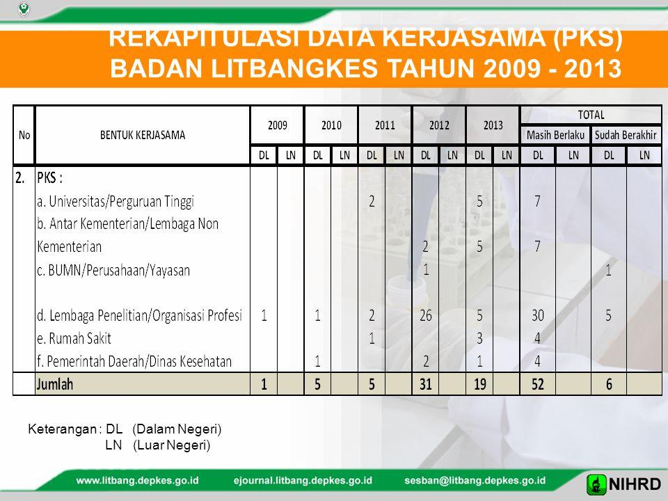 REKAPITULASI DATA KERJASAMA (PKS) BADAN LITBANGKES TAHUN 2009 - 2013 Keterangan : DL (Dalam Negeri) LN (Luar Negeri)