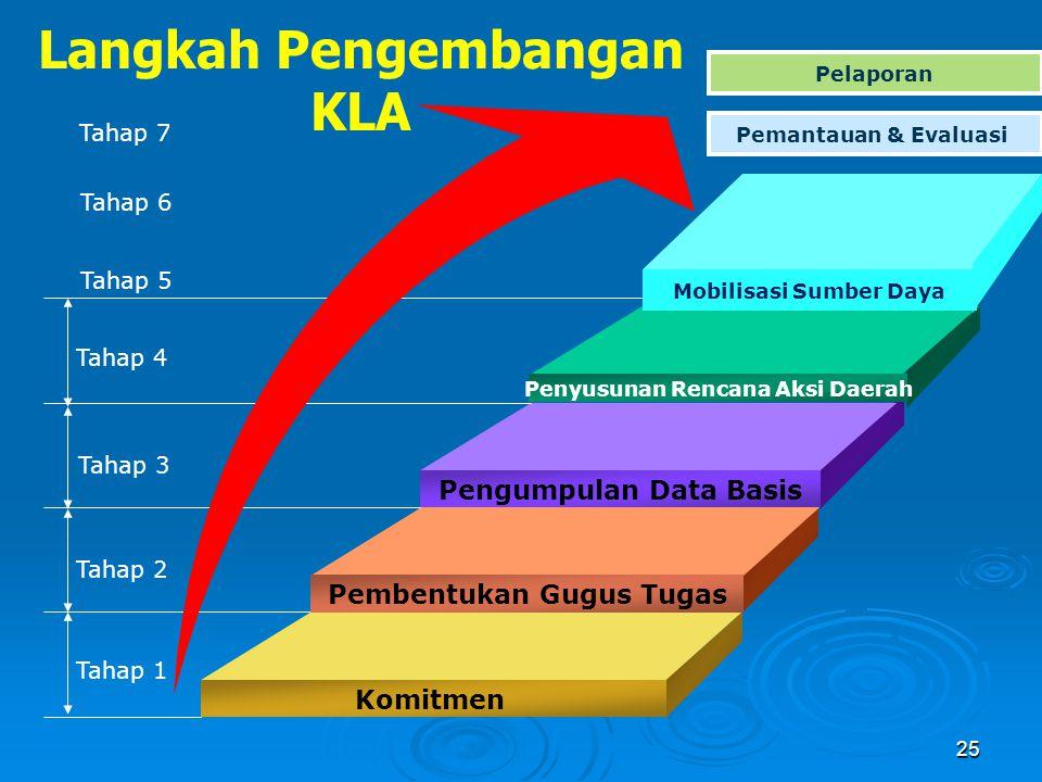 Langkah Pengembangan KLA Penyusunan Rencana Aksi Daerah Pengumpulan Data Basis Pembentukan Gugus Tugas Komitmen Tahap 4 Tahap 3 Tahap 2 Tahap 1 Mobili