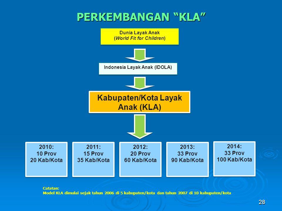 28 Kabupaten/Kota Layak Anak (KLA) 2010: 10 Prov 20 Kab/Kota 2010: 10 Prov 20 Kab/Kota 2011: 15 Prov 35 Kab/Kota 2011: 15 Prov 35 Kab/Kota 2012: 20 Pr