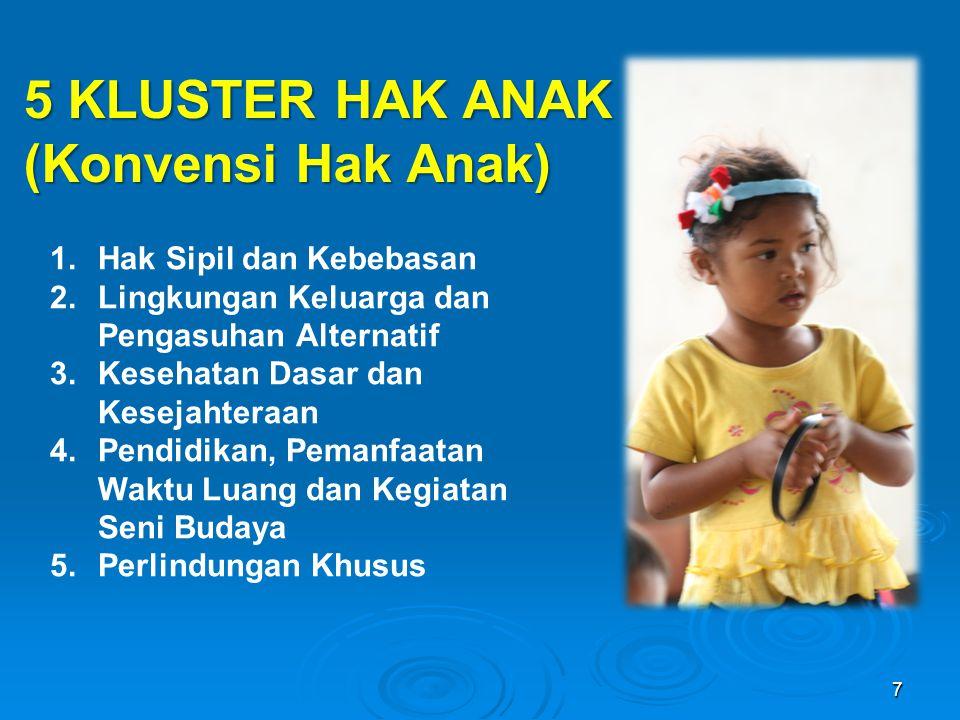 5 KLUSTER HAK ANAK (Konvensi Hak Anak) 1.Hak Sipil dan Kebebasan 2.Lingkungan Keluarga dan Pengasuhan Alternatif 3.Kesehatan Dasar dan Kesejahteraan 4