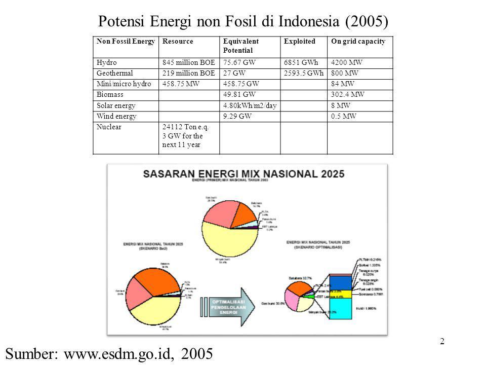 Non Fossil EnergyResourceEquivalent Potential ExploitedOn grid capacity Hydro845 million BOE75.67 GW6851 GWh4200 MW Geothermal219 million BOE27 GW2593