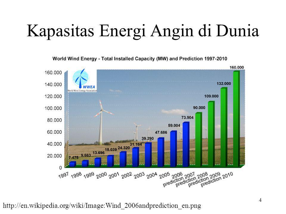 Kapasitas Energi Angin di Dunia 4 http://en.wikipedia.org/wiki/Image:Wind_2006andprediction_en.png