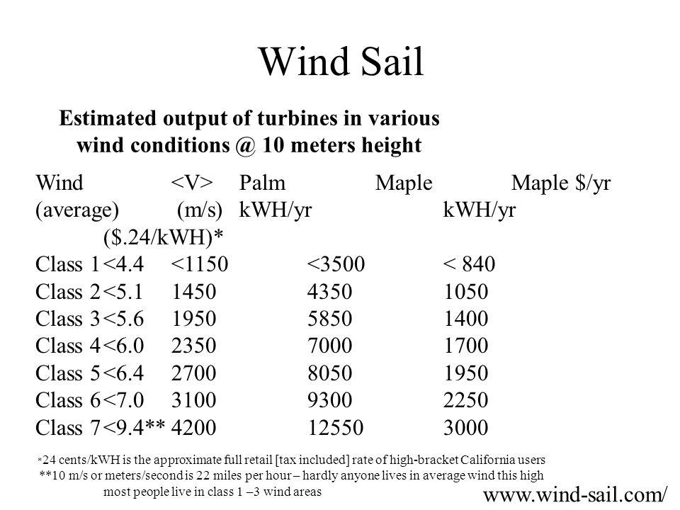 Wind Sail Estimated output of turbines in various wind conditions @ 10 meters height Wind PalmMapleMaple $/yr (average) (m/s)kWH/yrkWH/yr ($.24/kWH)* Class 1<4.4<1150<3500< 840 Class 2<5.1145043501050 Class 3<5.6195058501400 Class 4<6.0235070001700 Class 5<6.4270080501950 Class 6<7.0310093002250 Class 7<9.4**4200125503000 * 24 cents/kWH is the approximate full retail [tax included] rate of high-bracket California users **10 m/s or meters/second is 22 miles per hour – hardly anyone lives in average wind this high most people live in class 1 –3 wind areas www.wind-sail.com/