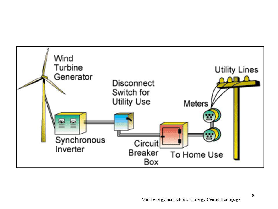 Wind energy manual/Iowa Energy Center Homepage 8