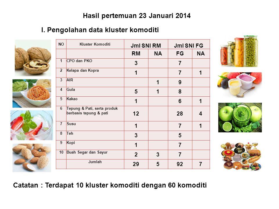 Hasil pertemuan 23 Januari 2014 NOKluster Komoditi Jml SNI RMJml SNI FG RMNAFGNA 1CPO dan PKO 3 7 2Kelapa dan Kopra 1 71 3AIR 19 4Gula 518 5Kakao 1 61