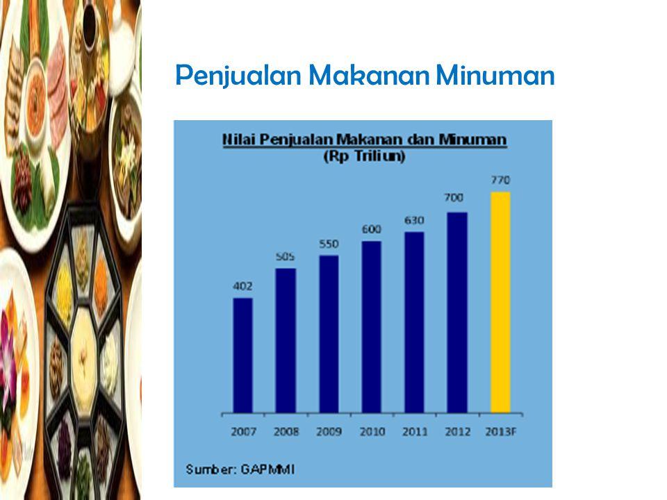 Pengeluaran Tahunan Makanan Minuman Hasil studi McKinsey memperkirakan Annual Consumer Spending Mamin Indonesia meningkat dari USD 73 bn (2011) menjadi USD 194 bn (2030)