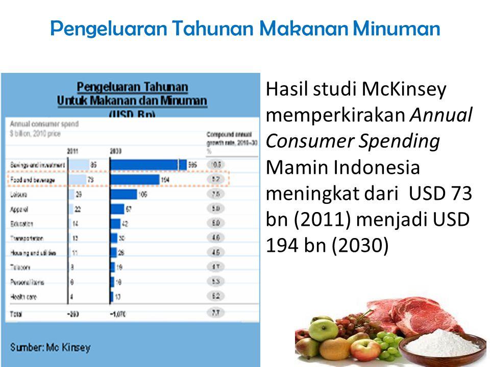 Pengeluaran Tahunan Makanan Minuman Hasil studi McKinsey memperkirakan Annual Consumer Spending Mamin Indonesia meningkat dari USD 73 bn (2011) menjad