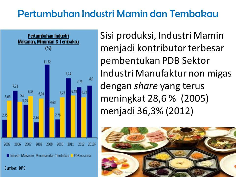 Pertumbuhan Industri Mamin dan Tembakau Sisi produksi, Industri Mamin menjadi kontributor terbesar pembentukan PDB Sektor Industri Manufaktur non miga