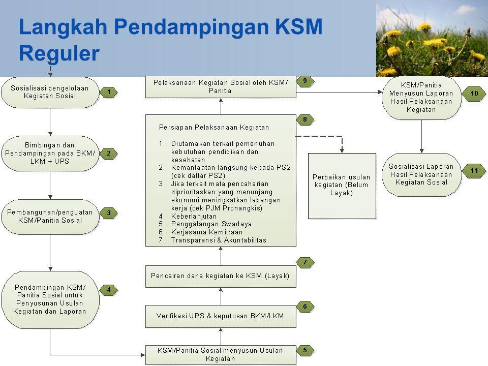Langkah Pendampingan KSM Reguler