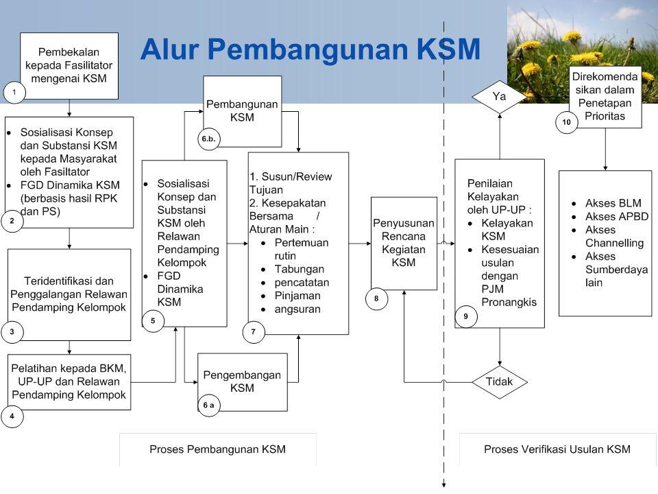 Alur Pembangunan KSM