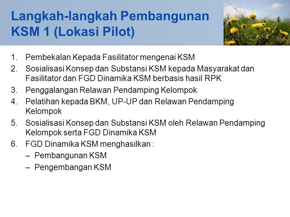 Langkah-langkah Pembangunan KSM 1 (Lokasi Pilot) 1.Pembekalan Kepada Fasilitator mengenai KSM 2.Sosialisasi Konsep dan Substansi KSM kepada Masyarakat