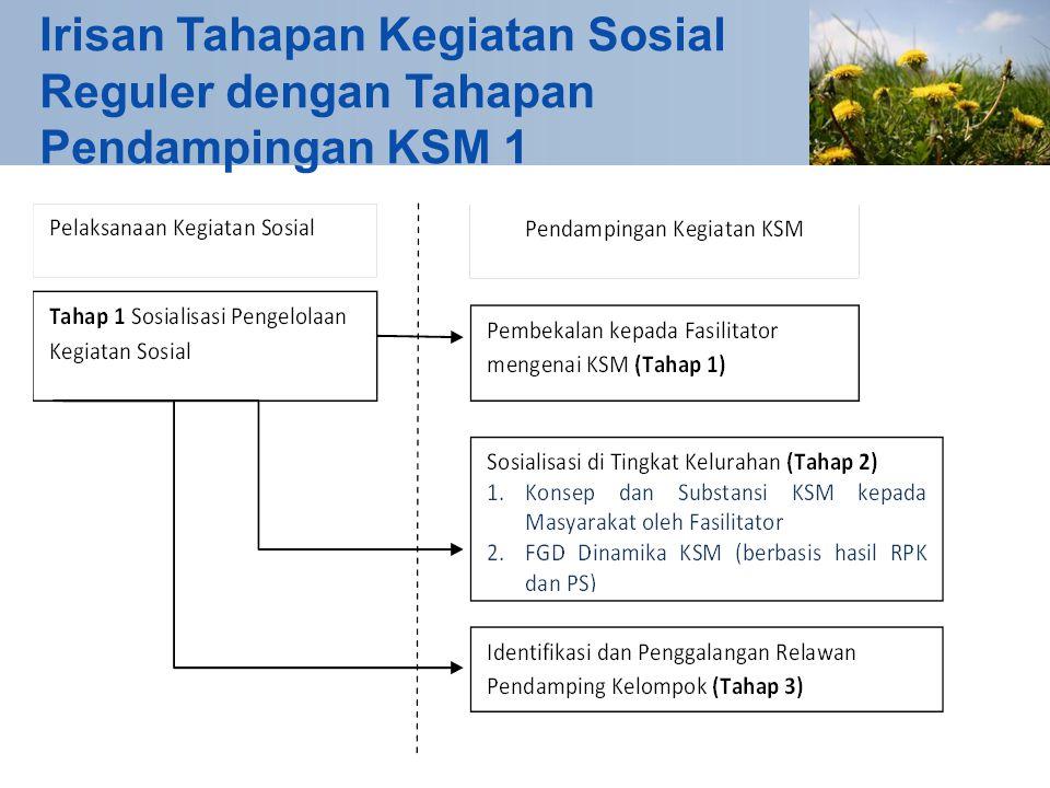 Irisan Tahapan Kegiatan Sosial Reguler dengan Tahapan Pendampingan KSM 1
