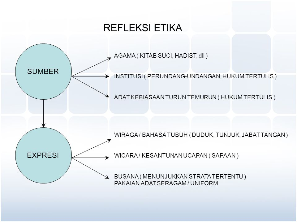 PENCITRAAN PRFOFESI INDIVIDU ORGANISASI INTERAKSI INTERNAL SESAMA ANGGOTA DAN KELUARGA EXTERNAL KEMITRAAN SPONSORSHIP EXPRESIEXPRESI NORMA / NILAI YANG BERLAKU PERATURAN PERUNDANG-UNDANGAN AGAMA ADAT WIRAGA BUSANA WICARA PENGAKUAN CITRA / IMAGAE NEGATIF POSITIF
