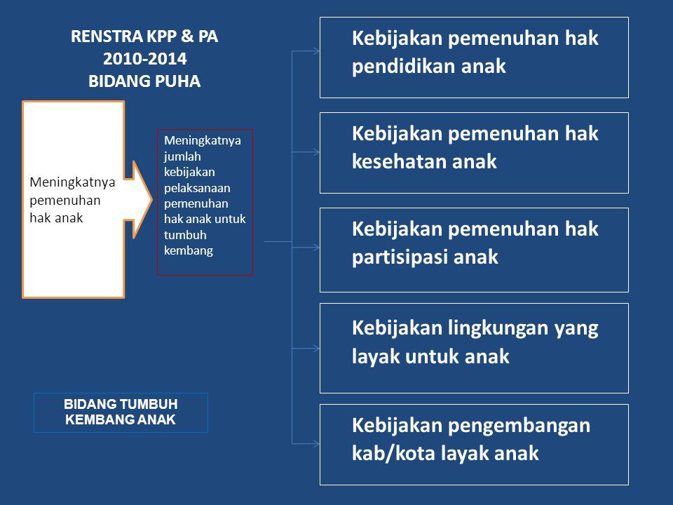 RENSTRA KPP & PA 2010-2014 BIDANG PUHA Kebijakan pemenuhan hak pendidikan anak Meningkatnya jumlah kebijakan pelaksanaan pemenuhan hak anak untuk tumb
