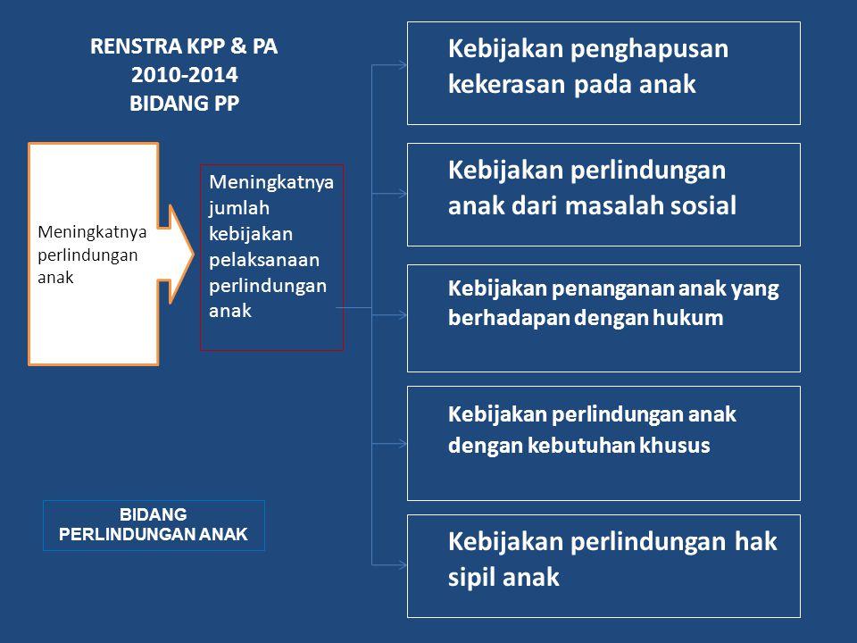 RENSTRA KPP & PA 2010-2014 BIDANG PP Kebijakan penghapusan kekerasan pada anak Meningkatnya jumlah kebijakan pelaksanaan perlindungan anak Meningkatny