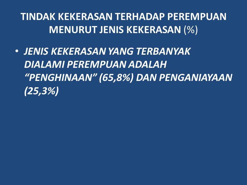 """TINDAK KEKERASAN TERHADAP PEREMPUAN MENURUT JENIS KEKERASAN (%) JENIS KEKERASAN YANG TERBANYAK DIALAMI PEREMPUAN ADALAH """"PENGHINAAN"""" (65,8%) DAN PENGA"""
