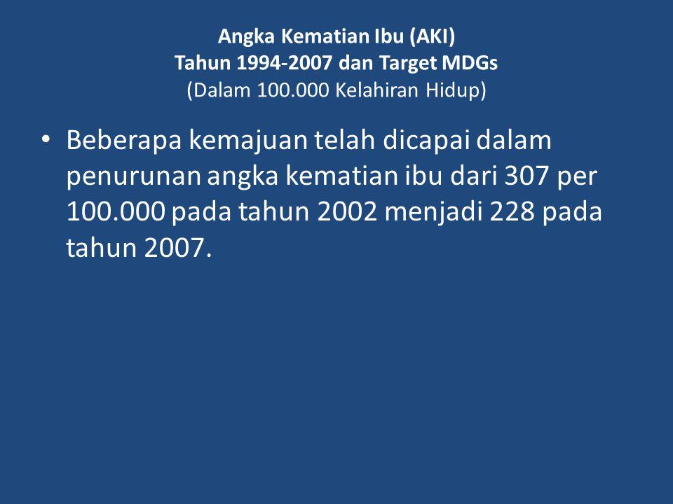 Angka Kematian Ibu (AKI) Tahun 1994-2007 dan Target MDGs (Dalam 100.000 Kelahiran Hidup) Beberapa kemajuan telah dicapai dalam penurunan angka kematia