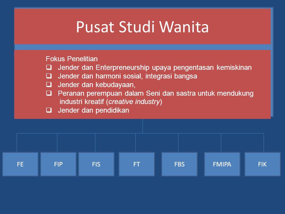 Pusat Studi Wanita FEFISFTFBSFMIPAFIKFIP Fokus Penelitian  Jender dan Enterpreneurship upaya pengentasan kemiskinan  Jender dan harmoni sosial, inte