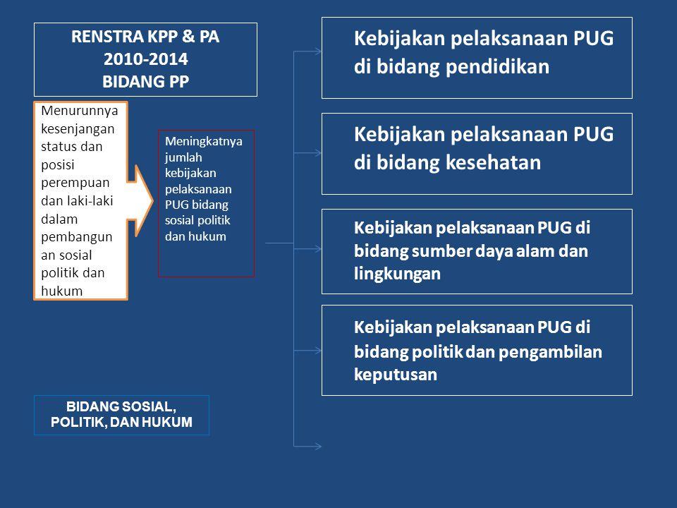 RENSTRA KPP & PA 2010-2014 BIDANG PP Kebijakan pelaksanaan PUG di bidang pendidikan Meningkatnya jumlah kebijakan pelaksanaan PUG bidang sosial politi