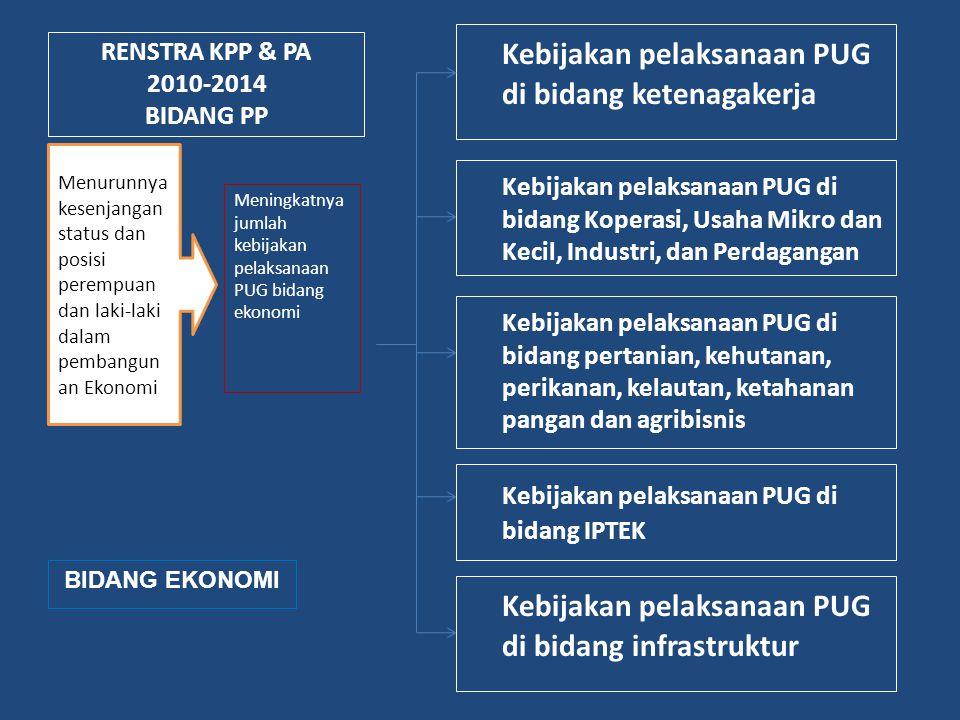 RENSTRA KPP & PA 2010-2014 BIDANG PP Kebijakan pelaksanaan PUG di bidang ketenagakerja Meningkatnya jumlah kebijakan pelaksanaan PUG bidang ekonomi Me