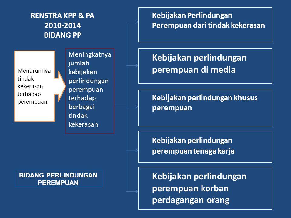RENSTRA KPP & PA 2010-2014 BIDANG PP Kebijakan Perlindungan Perempuan dari tindak kekerasan Meningkatnya jumlah kebijakan perlindungan perempuan terha