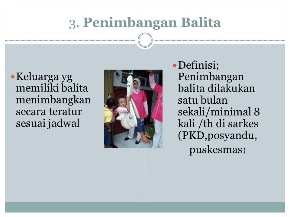 3. Penimbangan Balita Keluarga yg memiliki balita menimbangkan secara teratur sesuai jadwal Definisi; Penimbangan balita dilakukan satu bulan sekali/m