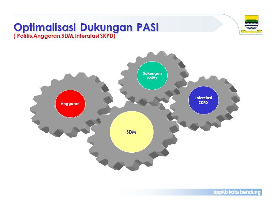 Optimalisasi Dukungan PASI ( Politis,Anggaran,SDM, Interalasi SKPD) Anggaran SDM Dukungan Politis Interelasi SKPD