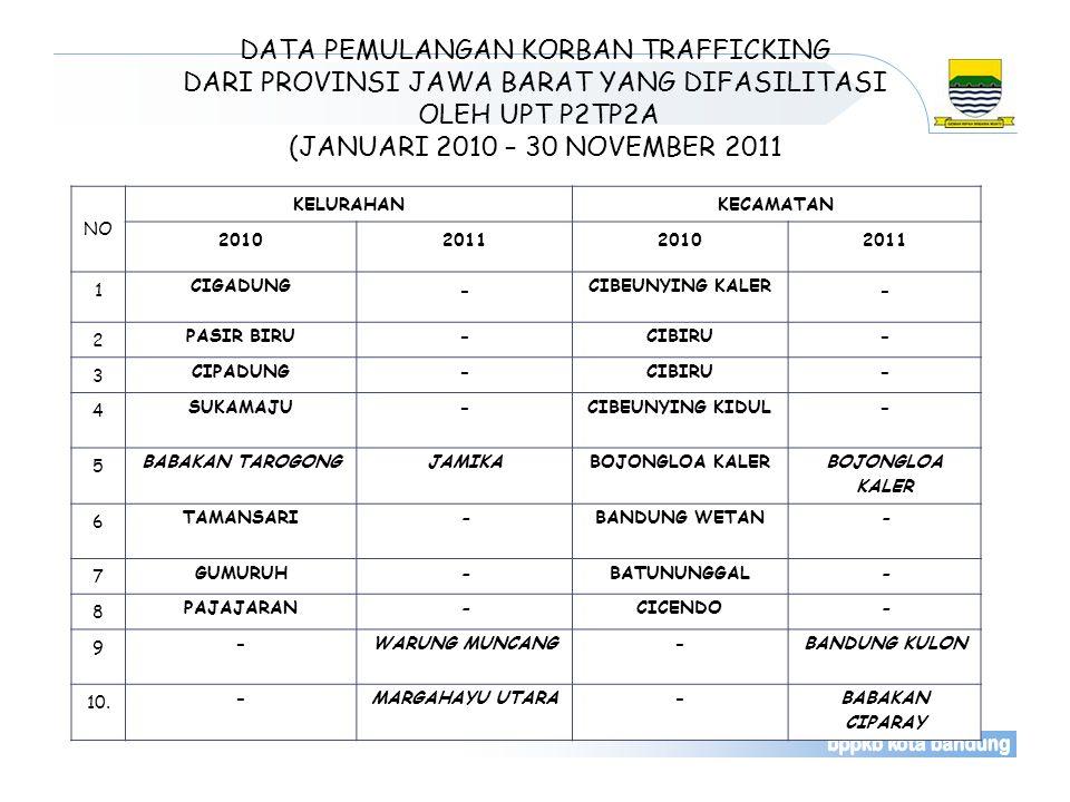 DATA PEMULANGAN KORBAN TRAFFICKING DARI PROVINSI JAWA BARAT YANG DIFASILITASI OLEH UPT P2TP2A (JANUARI 2010 – 30 NOVEMBER 2011 NO KELURAHANKECAMATAN 2010201120102011 1 CIGADUNG - CIBEUNYING KALER - 2 PASIR BIRU -CIBIRU- 3 CIPADUNG -CIBIRU- 4 SUKAMAJU -CIBEUNYING KIDUL- 5 BABAKAN TAROGONG JAMIKABOJONGLOA KALER 6 TAMANSARI -BANDUNG WETAN- 7 GUMURUH -BATUNUNGGAL- 8 PAJAJARAN -CICENDO- 9 - WARUNG MUNCANG-BANDUNG KULON 10.