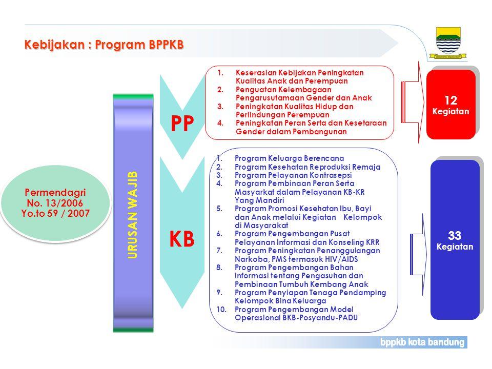 Kebijakan : Program BPPKB Permendagri No. 13/2006 Yo.to 59 / 2007 Permendagri No. 13/2006 Yo.to 59 / 2007 URUSAN WAJIB KB 1.Program Keluarga Berencana