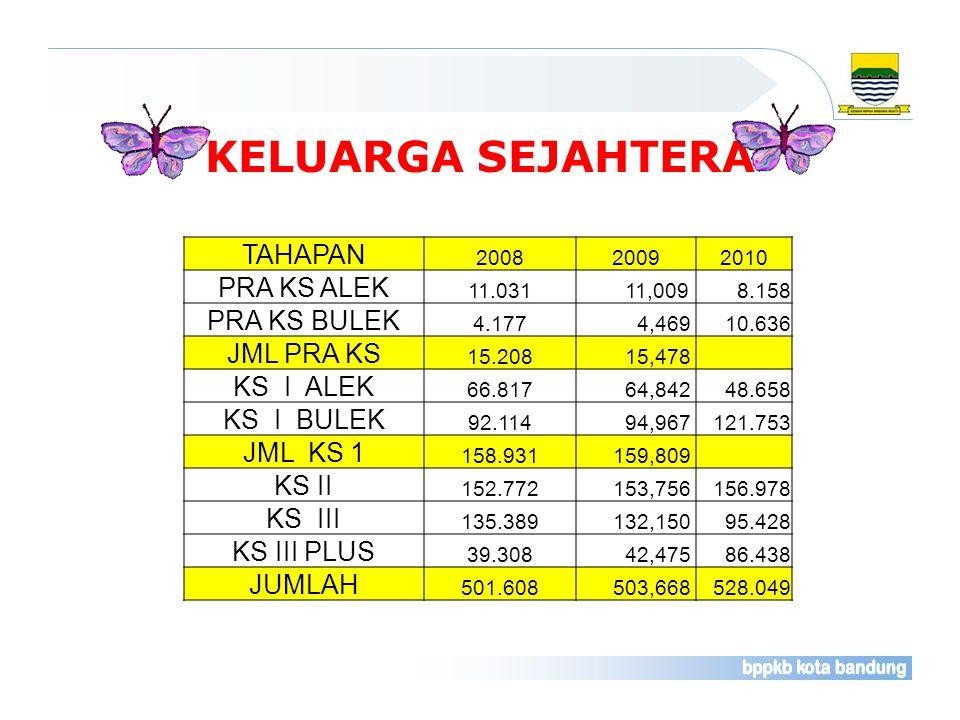KELUARGA SEJAHTERA TAHAPAN 200820092010 PRA KS ALEK 11.031 11,0098.158 PRA KS BULEK 4.177 4,46910.636 JML PRA KS 15.208 15,478 KS I ALEK 66.817 64,842