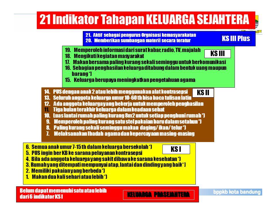 Belum dapat memenuhi satu atau lebih dari 6 indikator KS I KELUARGA PRASEJAHTERA 21 Indikator Tahapan KELUARGA SEJAHTERA 14.PUS dengan anak 2 atau leb