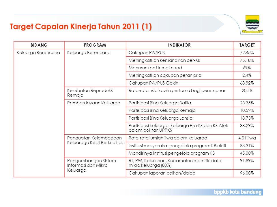 Target Capaian Kinerja Tahun 2011 (1) BIDANGPROGRAMINDIKATORTARGET Keluarga Berencana Cakupan PA/PUS72,45% Meningkatkan kemandirian ber-KB75,18% Menur