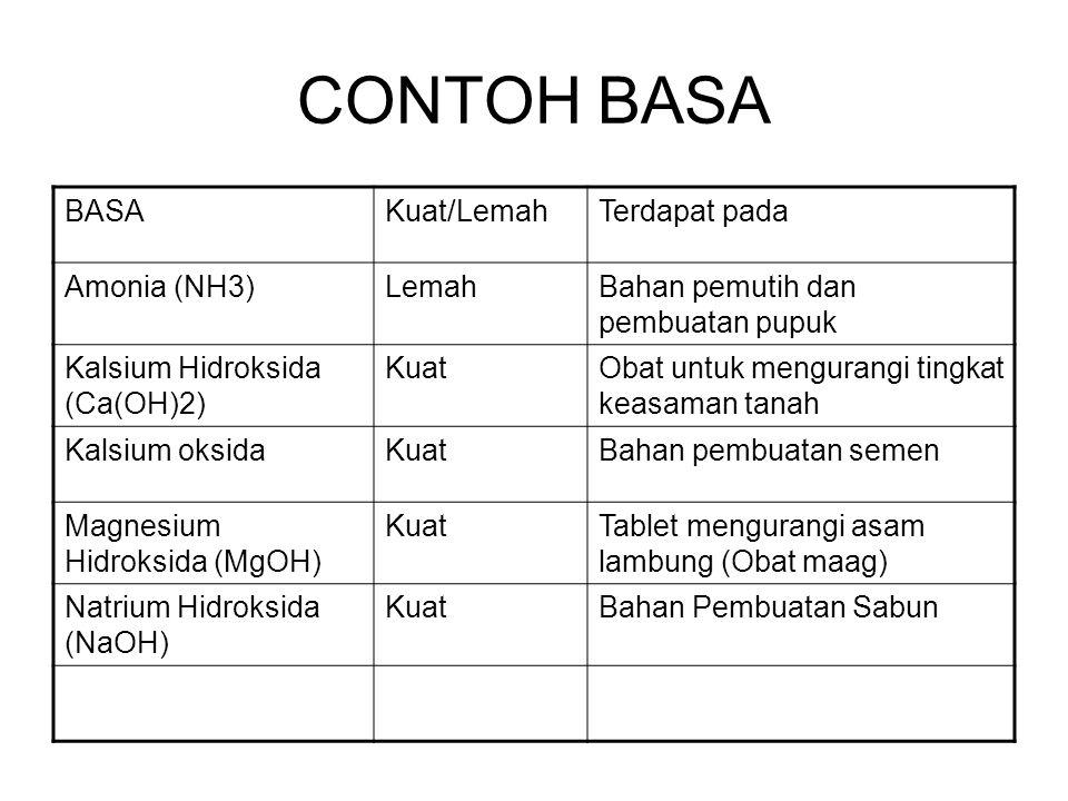 CONTOH BASA BASAKuat/LemahTerdapat pada Amonia (NH3)LemahBahan pemutih dan pembuatan pupuk Kalsium Hidroksida (Ca(OH)2) KuatObat untuk mengurangi tingkat keasaman tanah Kalsium oksidaKuatBahan pembuatan semen Magnesium Hidroksida (MgOH) KuatTablet mengurangi asam lambung (Obat maag) Natrium Hidroksida (NaOH) KuatBahan Pembuatan Sabun