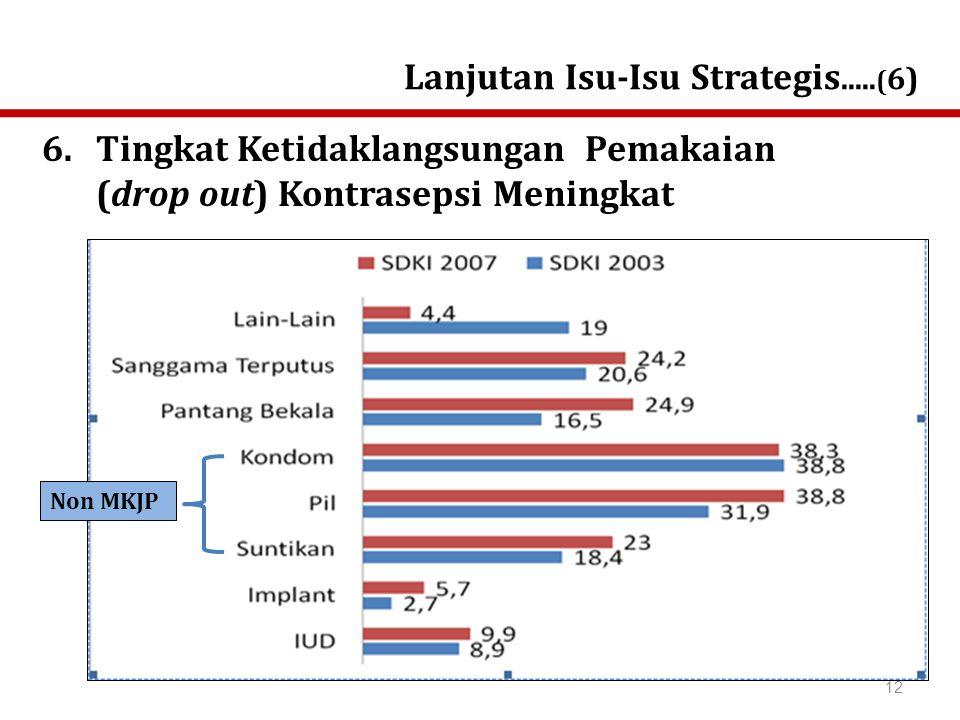 6.Tingkat Ketidaklangsungan Pemakaian (drop out) Kontrasepsi Meningkat Lanjutan Isu-Isu Strategis.....