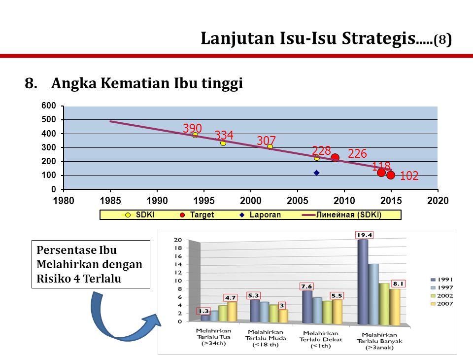 Lanjutan Isu-Isu Strategis..... (8 ) 15 SEBAB LANGSUNG KEMATIAN IBU SKRT 2001