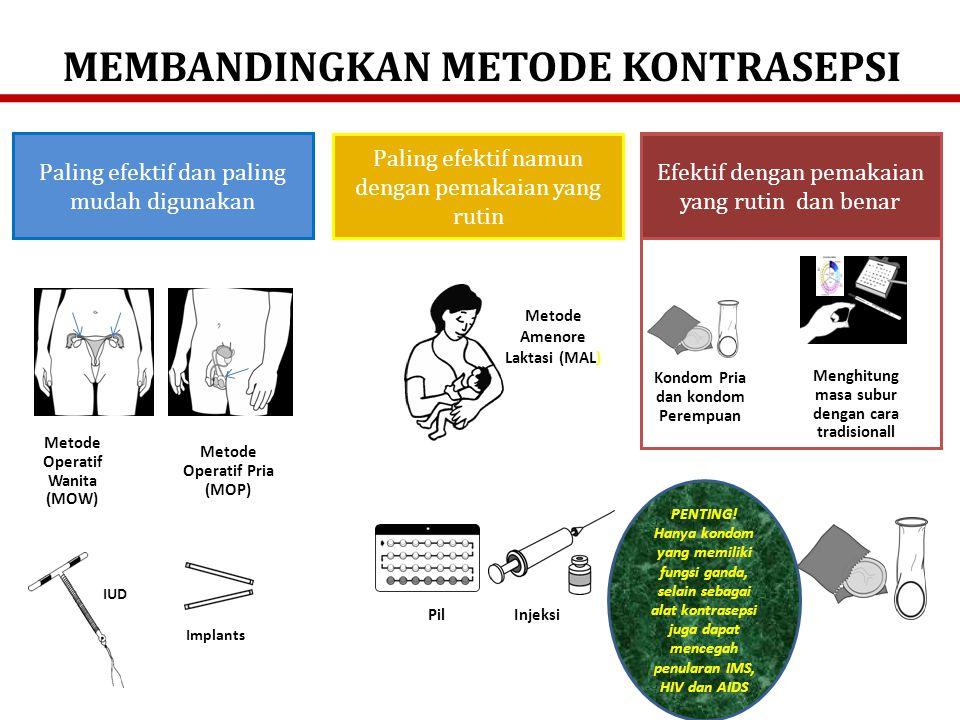MEMBANDINGKAN METODE KONTRASEPSI Paling efektif dan paling mudah digunakan Efektif dengan pemakaian yang rutin dan benar Paling efektif namun dengan pemakaian yang rutin Pil Injeksi Menghitung masa subur dengan cara tradisionall Kondom Pria dan kondom Perempuan Implants IUD Metode Amenore Laktasi (MAL) Metode Operatif Wanita (MOW) Metode Operatif Pria (MOP) PENTING.