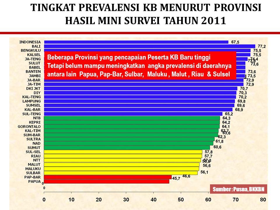 4.Unmet need tinggi Unmet need (persentase wanita kawin yang tidak ingin punya anak lagi atau ingin menjarangkan kelahiran berikutnya, tetapi tidak menggunakan alat/cara kontrasepsi) meningkat dari 8,6% (SDKI 2002/03) menjadi 9,1% (SDKI 2007) Lanjutan Isu-Isu Strategis.....