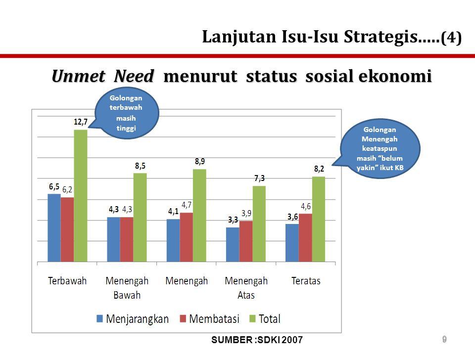 PERSENTASE UNMET NEED KB MENURUT PROVINSI HASIL MINI SURVEI TAHUN 2011 Sumber : Pusna, BKKBN Angka unmet need tahun 2011 sedikit menurun di bandingkan dengan hasil SDKI 2007 ( 9 %) Provinsi-Provinsi di Indonesia Bagian Timur, Angka unmet need masih lebih tinggi