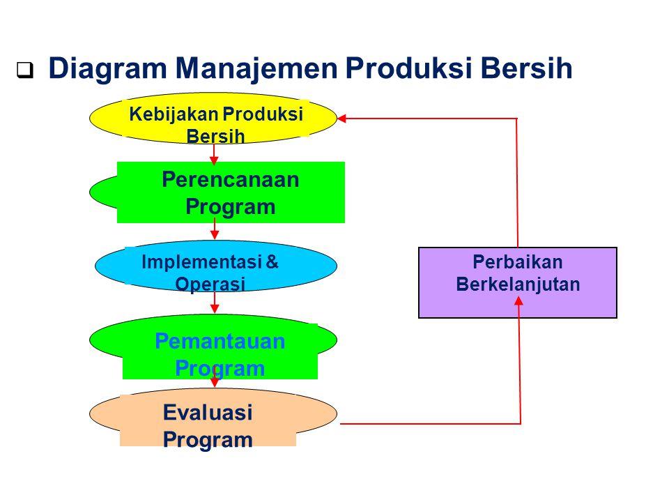 Kontinuitas Manusia Reduksi Resiko Strategi untuk Lingkungan Produk Proses Integratif (Air, Udara dan tanah ) Preventive Produksi bersih Unsur Utama Strategi Produksi Bersih