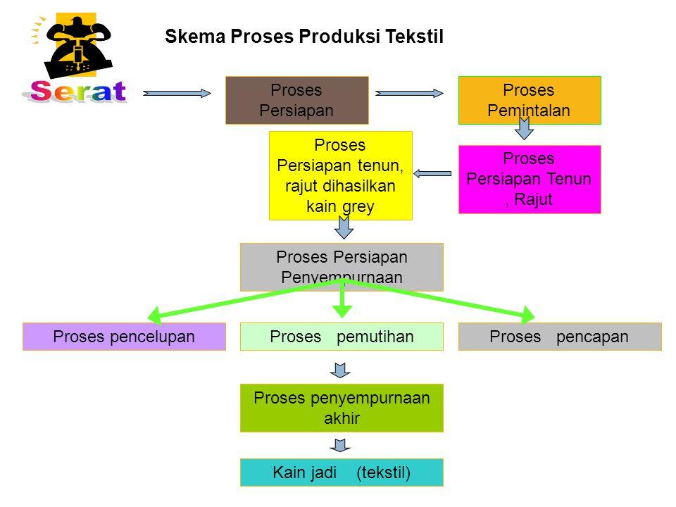  (4). Program Produksi Bersih Program Produksi Bersih merupakan rincian program untuk mencapai tujuan sasaran yang sudah ditetapkan. Uraian program b
