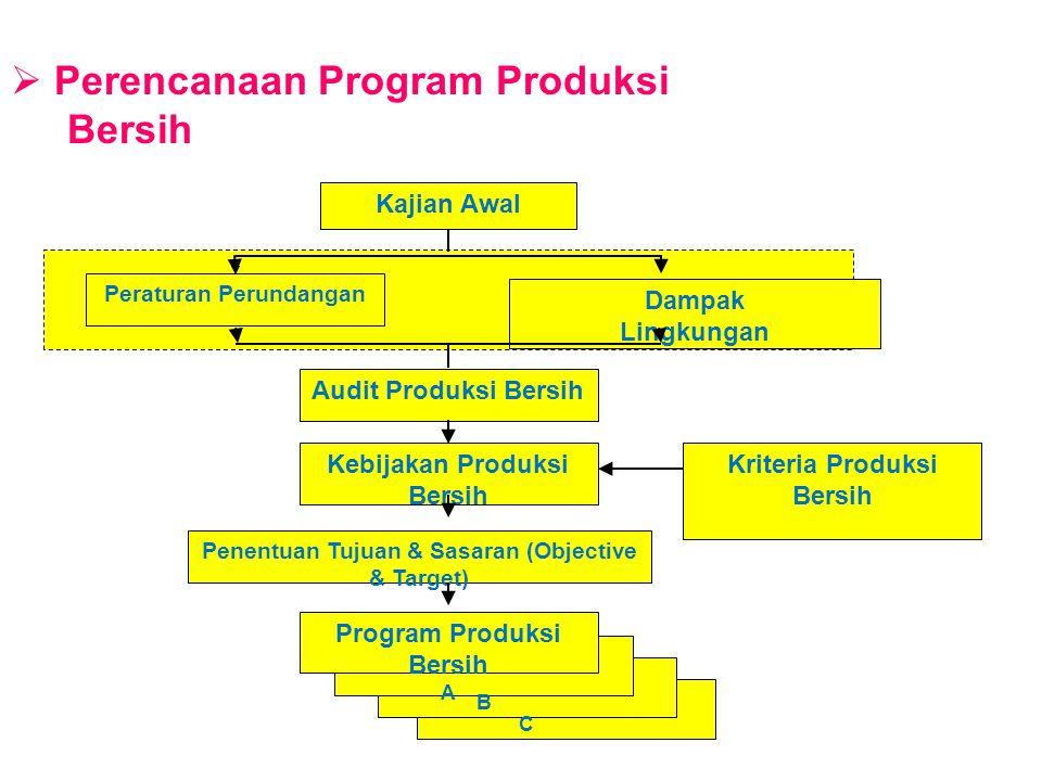  Contoh Program Produksi Bersih Komitment dan kebijakan Penghematan Sumber Daya Alam Tujuan Penghematan Air Sasaran 1 Penghematan konsumsi Air dari kondisi sekarang 200 L/kg menjadi 180 L/kg Th.