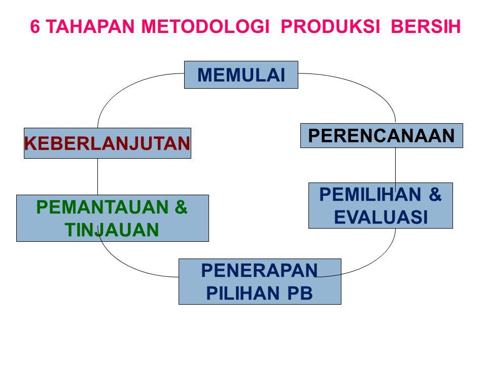  Manajemen Produksi Bersih Manajemen Produksi Bersih meliputi pentahapan- pentahapan yang berkesinambungan sehingga akan selalu terdapat mekanisme perbaikan terhadap program Produksi Bersih yang sedang dijalankan.