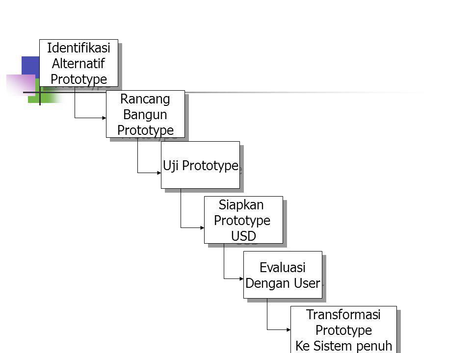 Tahap-tahap dalam prototyping boleh dikata merupakan tahap-tahap yang dipercepat. Strategi utama dalam prototyping adalah kerjakan yang mudah terlebih