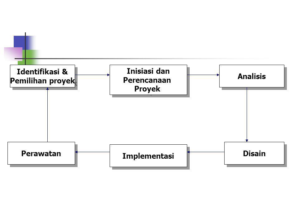 2.1 Model Proses RPL Pada Rekayasa Perangkat Lunak banyak model yang telah dikembangkan untuk membantu proses pengembangan perangkat lunak. Model-mode