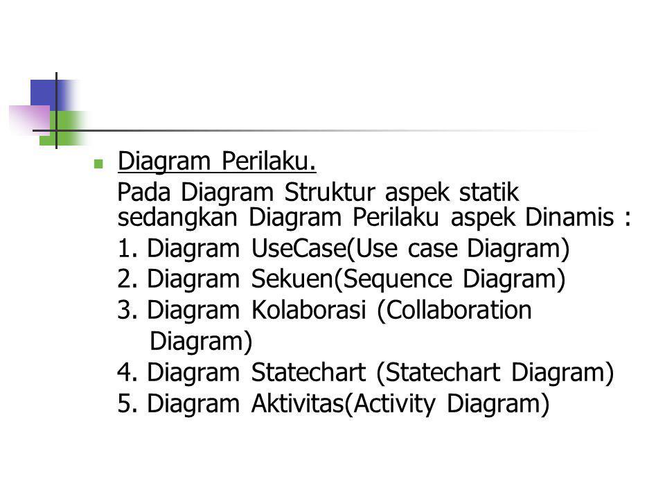 DDiagram Struktur. Diagram ini untuk memvisualisasi, menspesifikasikan,membangun dan mendokumentasikan aspek statik dari sistem. DDiagram Struktur