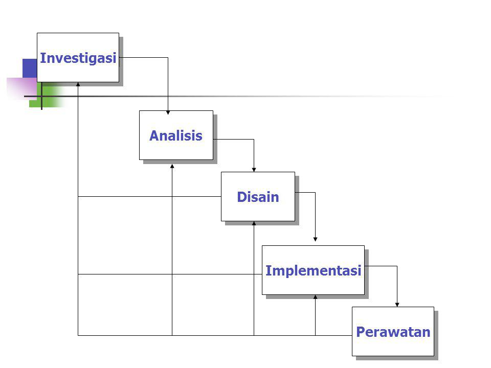 4.Tahapan Implementasi merupakan tahapan untuk mendapatkan atau mengembangkan hardware dan software (pengkodean program), melakukan pengujian,pelatiha