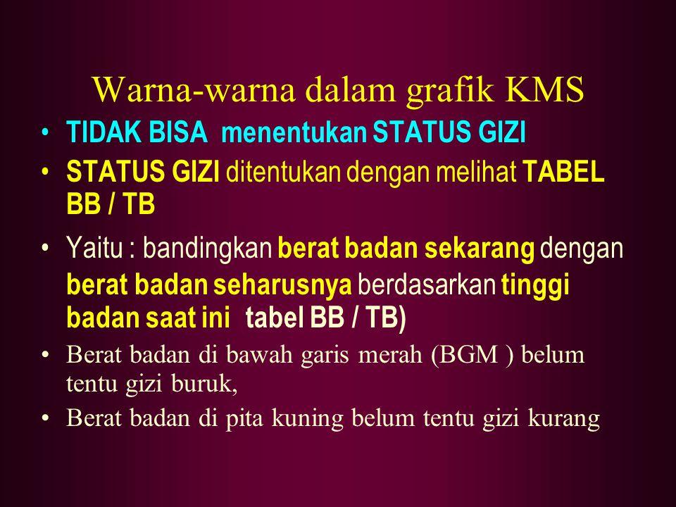 Warna-warna dalam grafik KMS TIDAK BISA menentukan STATUS GIZI STATUS GIZI ditentukan dengan melihat TABEL BB / TB Yaitu : bandingkan berat badan seka