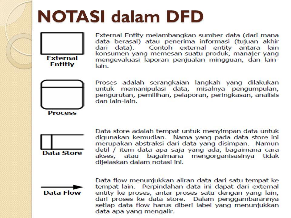 NOTASI dalam DFD