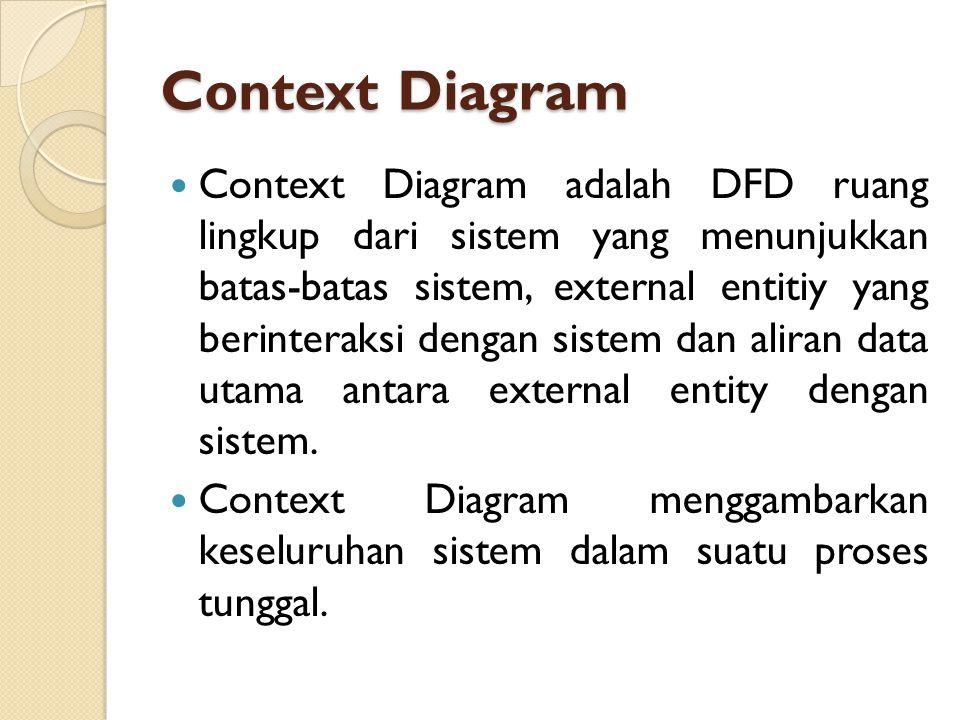 Context Diagram Context Diagram adalah DFD ruang lingkup dari sistem yang menunjukkan batas-batas sistem, external entitiy yang berinteraksi dengan si