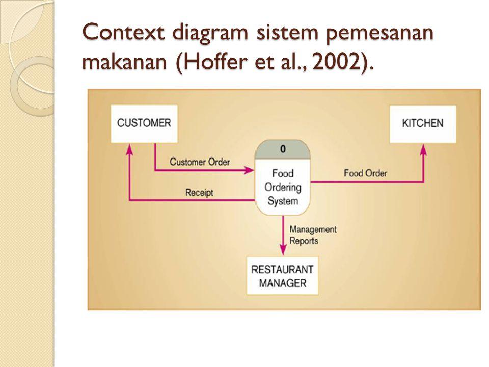 Context diagram sistem pemesanan makanan (Hoffer et al., 2002).